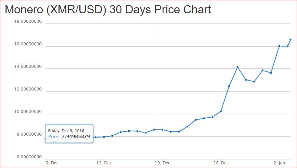 Monero 30 day chart