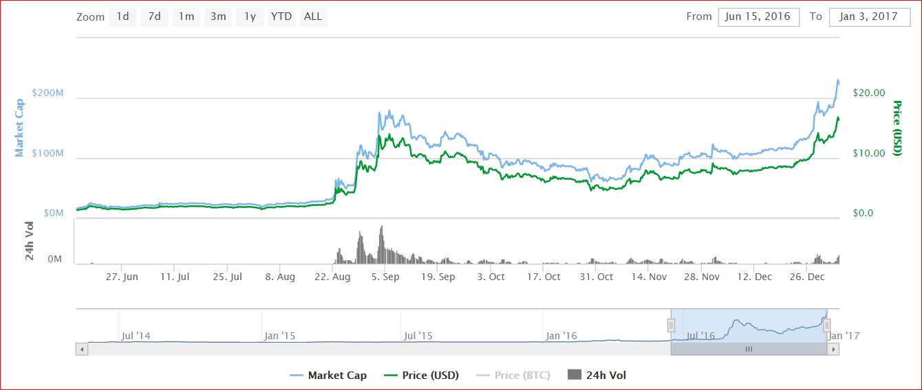 Monero half year chart